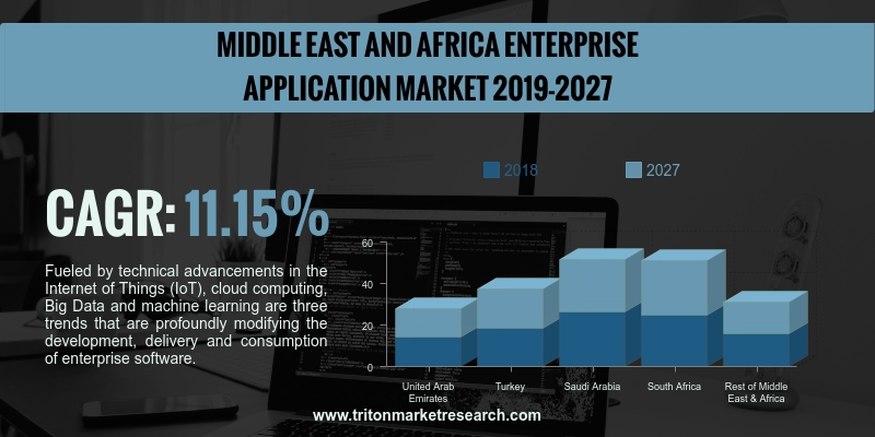 Middle East & African enterprise applications market is anticipated to upsurge with a CAGR of 11.15%