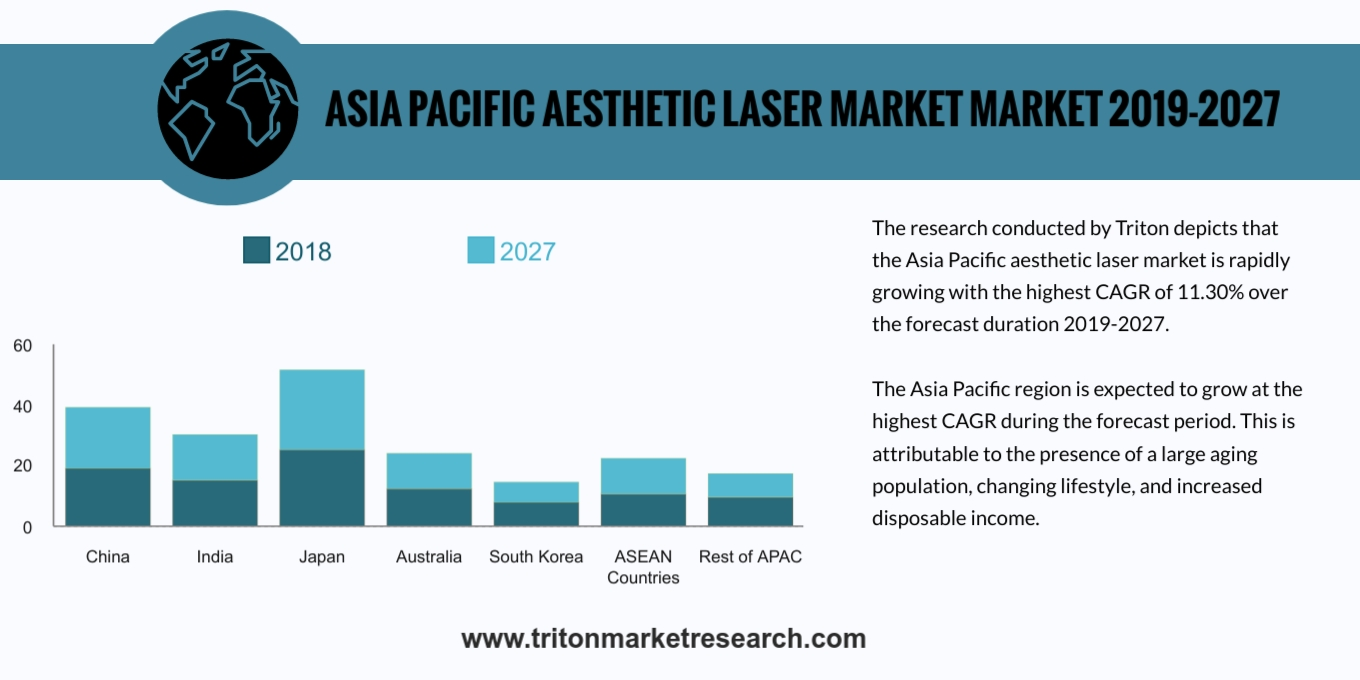Asia Pacific aesthetic laser market is rapidly growing with the highest CAGR of 11.79%