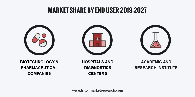 Market By Type, Substrate Material, End Users And Geography | Forecasts 2019-2027