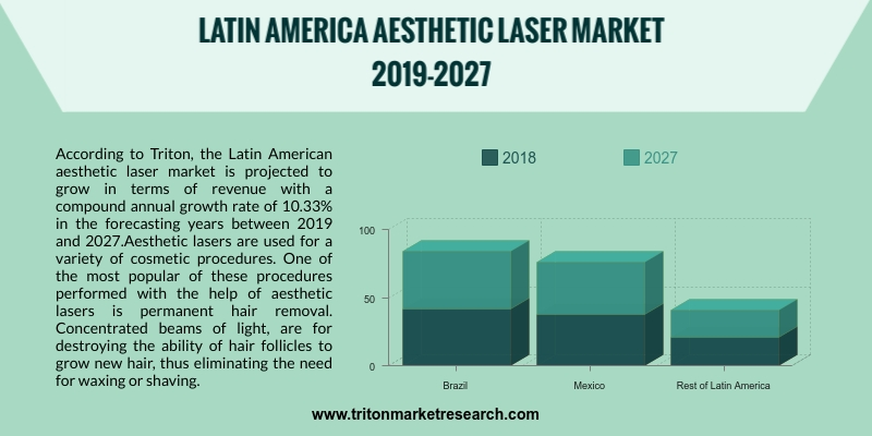 Latin American aesthetic laser market is projected to grow in terms of revenue with a compound annual growth rate of 10.33%