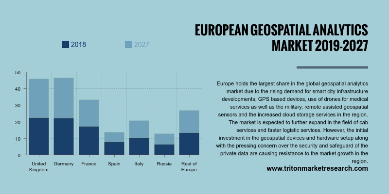 Europe geospatial analytics market will be progressing at a CAGR of 14.92% during the forecasting period 2019-2027.
