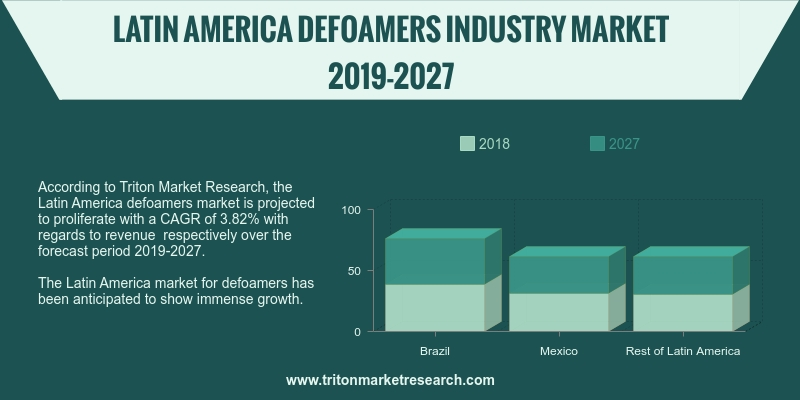 Latin America defoamers market is projected to proliferate with a CAGR of 3.82% and 4.66%