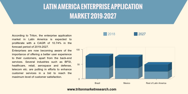 enterprise application market in Latin America is expected to proliferate with a CAGR of 10.74% in the forecast period of 2019-2027.