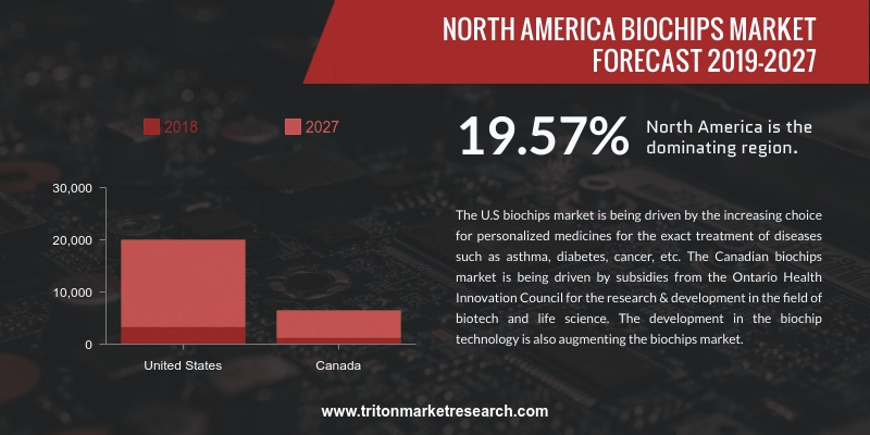 North America biochips market is expected to display an upward trend and is estimated to grow at a CAGR of 19.57%