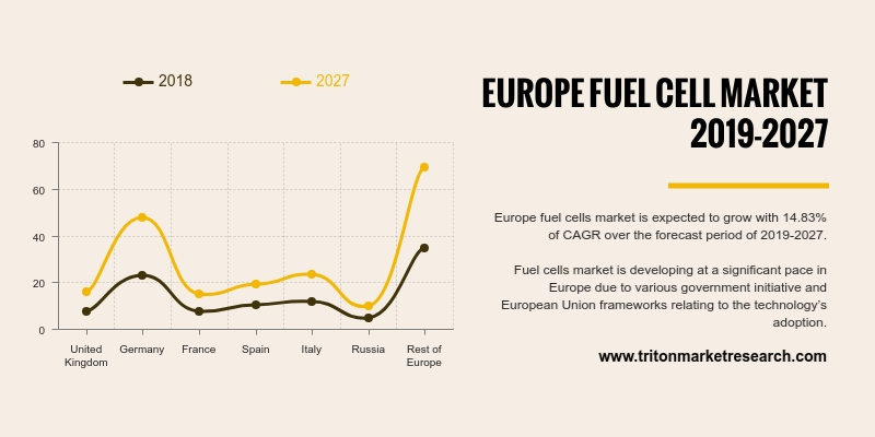 Europe fuel cells market is expected to grow with 14.83% of CAGR over the forecast period of 2019-2027.