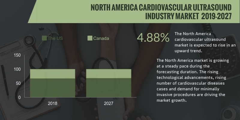 North America cardiovascular ultrasound system market will grow progressively at a CAGR of 4.88%