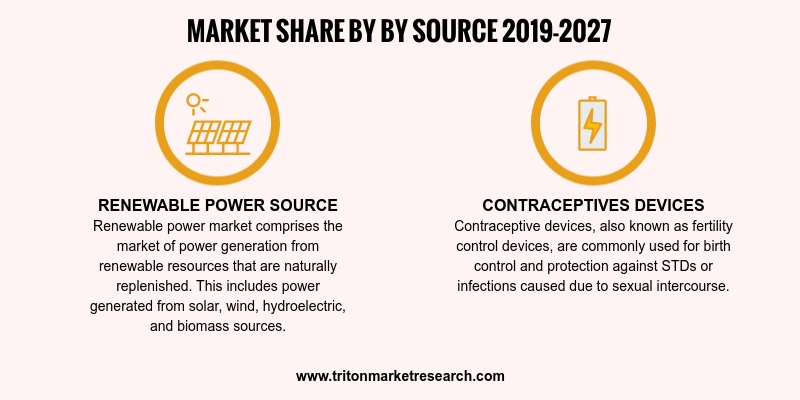 Floating power plant market segmentation:  O    By source, the global floating power plant market is further segmented into:   •    Renewable Power  •    Non-Renewable Power  O    By capacity,