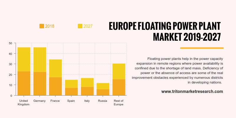 urope floating power plant market is expected to grow at a CAGR of 10.71% during 2019-2027.