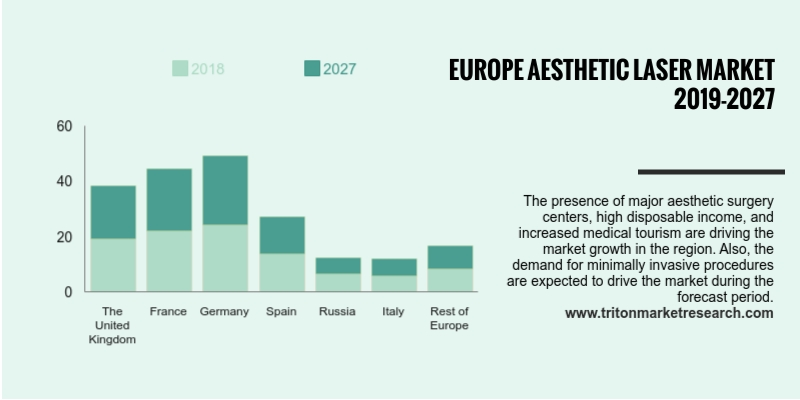 Europe aesthetic laser market is anticipated to develop at 10.91% of CAGR