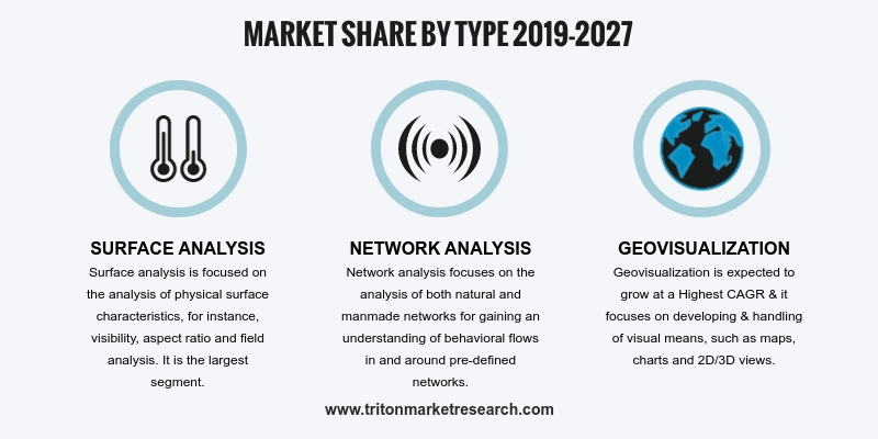 A few key factors that drive the global geospatial analytics market growth are the increasing use of GPS devices, enhancements in the field of GIS technology, current trends in the integration