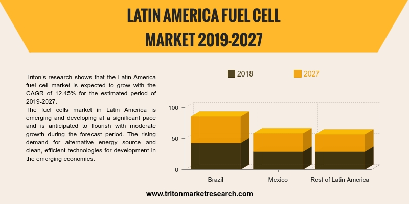 Latin America fuel cell market is expected to grow with the CAGR of 12.45% for the estimated period of 2019-2027.