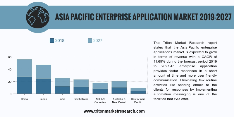 Asia-Pacific enterprise applications market is expected to grow in terms of revenue with a CAGR of 11.69%