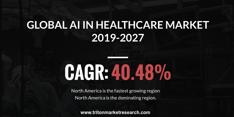 Artificial Intelligence in the Healthcare Market is expected to display an upward trend in terms of revenue and estimated to grow at a CAGR of 40.48%