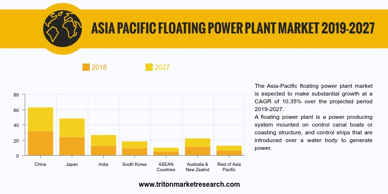 Asia-Pacific floating power plant market is expected to make substantial growth at a CAGR of 10.35% over the projected period 2019-2027.