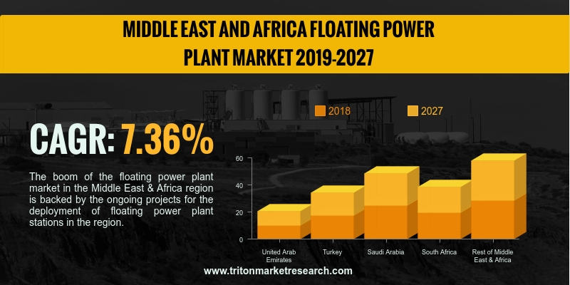 Middle East & Africa floating power plant market is anticipated to witness an upsurge with a CAGR of 7.36% in the forecasting years of 2019-2027.