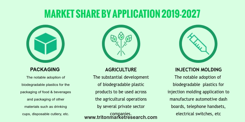 Market By Type, Application, And Geography | Forecasts 2019-2027