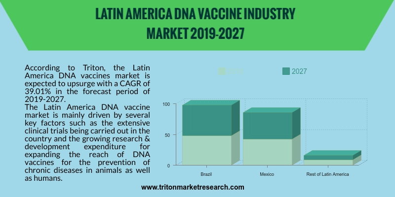 Latin America DNA vaccines market is expected to upsurge with a CAGR of 39.01% in the forecast period of 2019-2027.