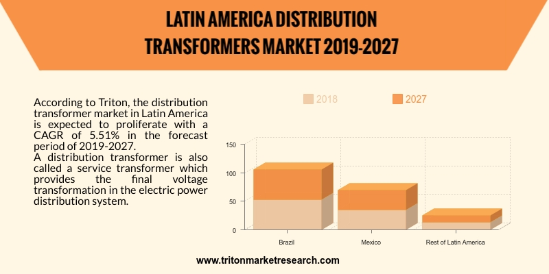 distribution transformer market in Latin America is expected to proliferate with a CAGR of 5.51% in the forecast period of 2019-2027.