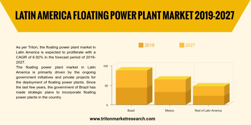 floating power plant market in Latin America is expected to proliferate with a CAGR of 6.92% in the forecast period of 2019-2027.
