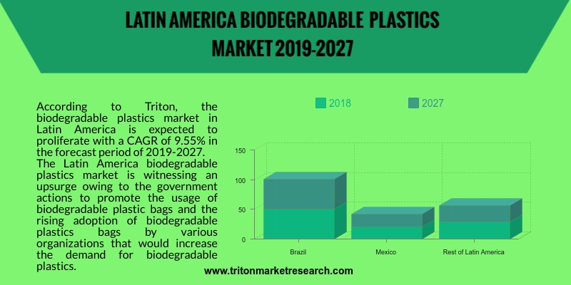 biodegradable plastics market in Latin America is expected to proliferate with a CAGR of 9.55%