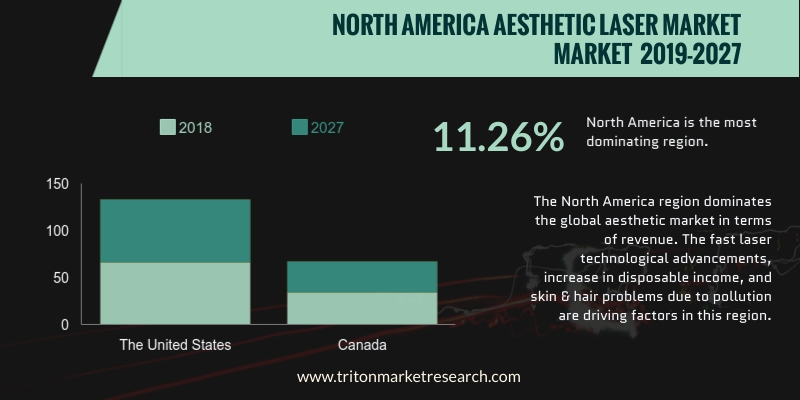 North America aesthetic laser market is anticipated to grow at a CAGR of 11.26%