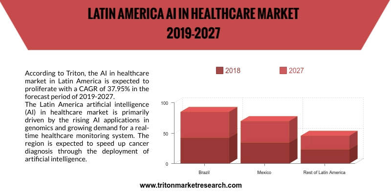 AI in healthcare market in Latin America is expected to proliferate with a CAGR of 37.95%