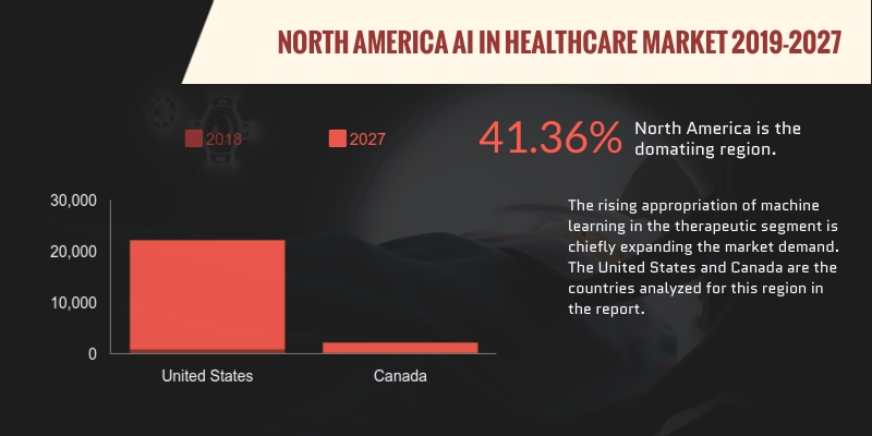 North America Artificial Intelligence in Healthcare market is projected to progress at a CAGR of 41.24%