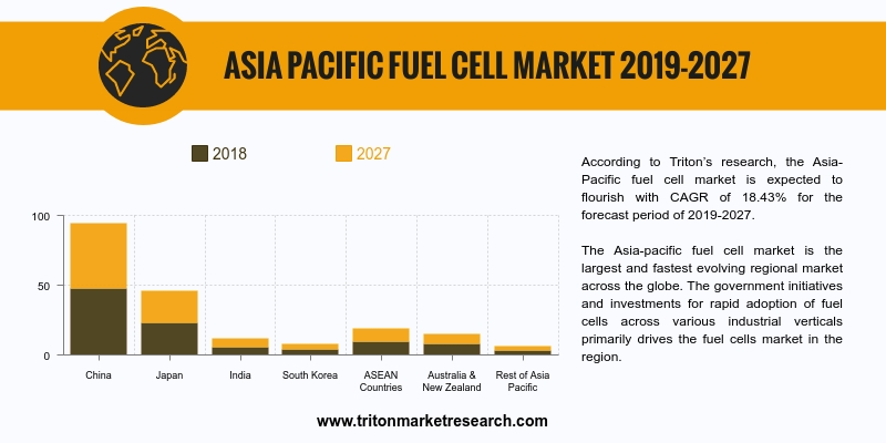 Asia- Pacific fuel cell market is expected to flourish with CAGR of 18.43% for the forecast period of 2019-2027.