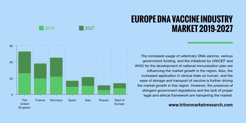 Europe DNA vaccines market is expected to grow at a CAGR of 41.47% in terms of revenue for the forecasted years 2019-2027.