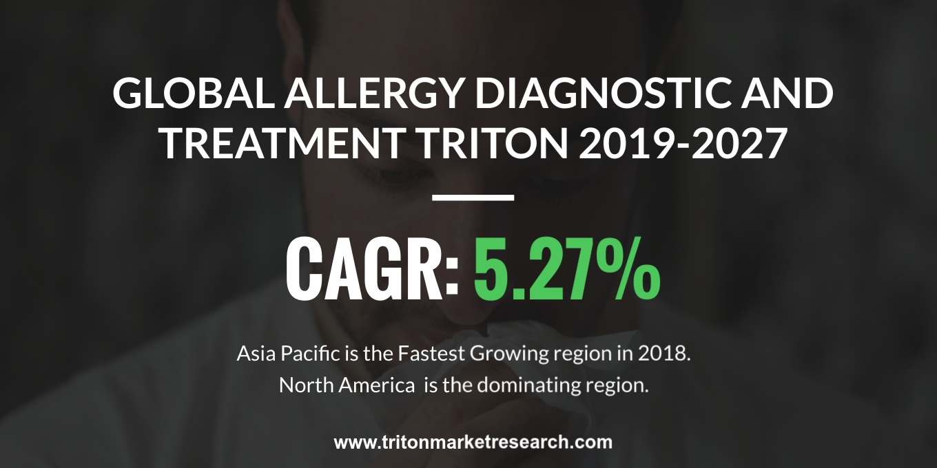 global allergy diagnostic and treatment market is exhibiting a CAGR of 5.27% by 2019-2027