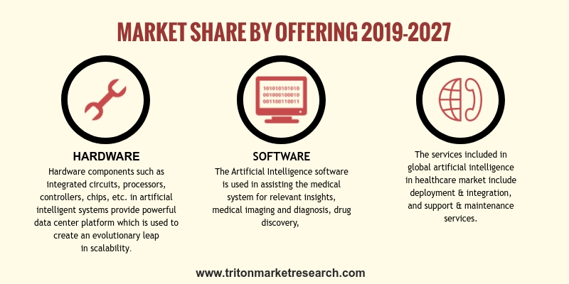 Market By Offerings, Technology, Application, End Users And Geography | Forecasts 2019-2027