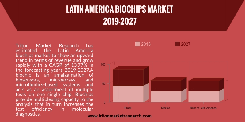 Latin America biochips market to show an upward trend in terms of revenue and grow rapidly with a CAGR of 13.77%