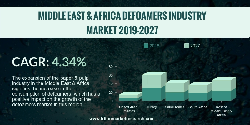 defoamers market in the Middle East & African region has been anticipated to upsurge with a CAGR of 4.34% and 4.79%