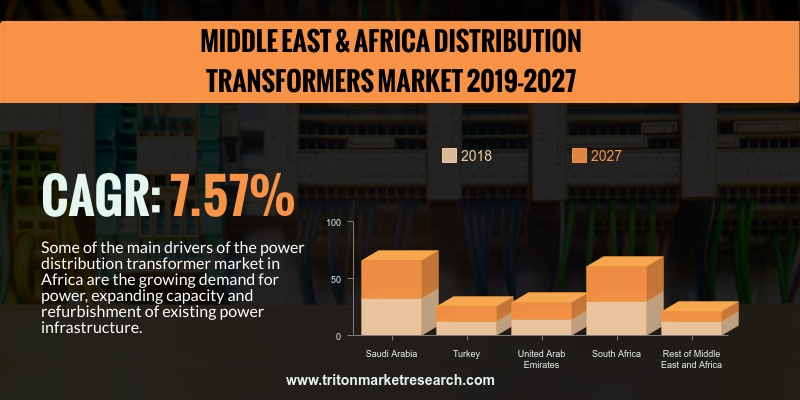 Middle East & African distribution transformers market is anticipated to upsurge with a CAGR of 7.57% in the forecasting years of 2019-2027.