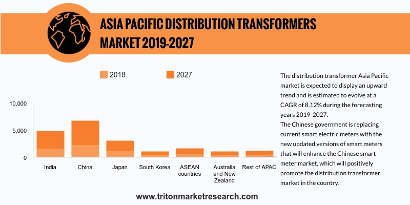 The distribution transformer Asia Pacific market is expected to display an upward trend and is estimated to evolve at a CAGR of 8.12% during the forecasting years 2019-2027.