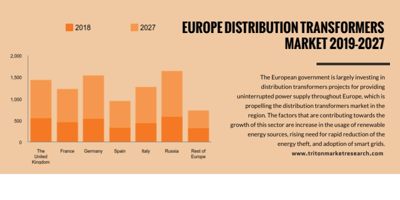 Europe distribution transformer market is expected to display a growing trend at a CAGR of 7.13% during the forecasting years 2019 to 2027.