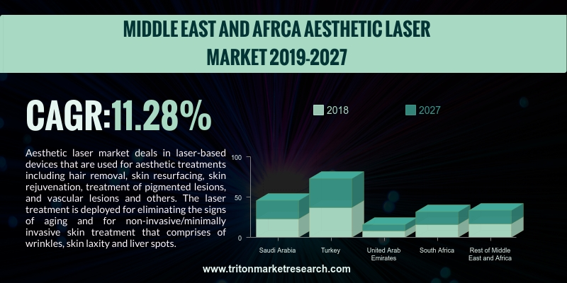 Middle East & African aesthetic lasers market is anticipated to upsurge with a compound annual growth rate of 11.28%