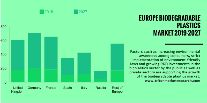 Europe biodegradable plastic market is expected to rise at a CAGR of 10.65%
