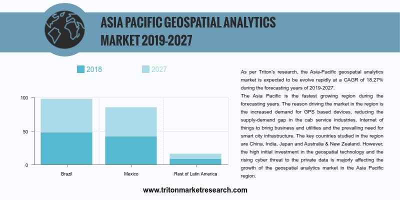 Asia-Pacific geospatial analytics market is expected to be evolve rapidly at a CAGR of 18.27% during the forecasting years of 2019-2027.