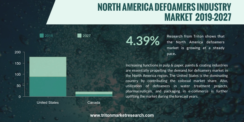 North America defoamers market is growing at a steady pace. The market is expected to inhibit at a CAGR of 4.39% and 4.69% in terms of revenue and volume
