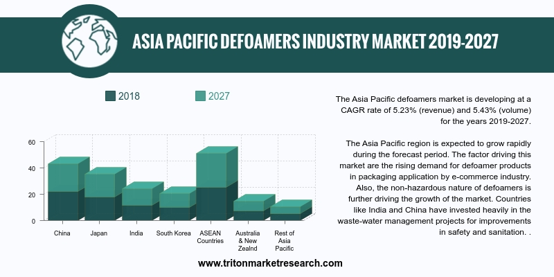 Asia Pacific defoamers market is developing at a CAGR rate of 5.23% (revenue) and 5.43% (volume)