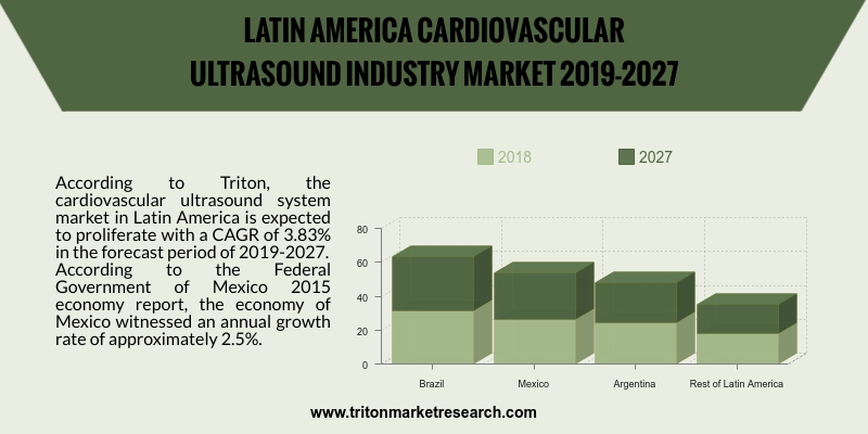 cardiovascular ultrasound system market in Latin America is expected to proliferate with a CAGR of 3.83%