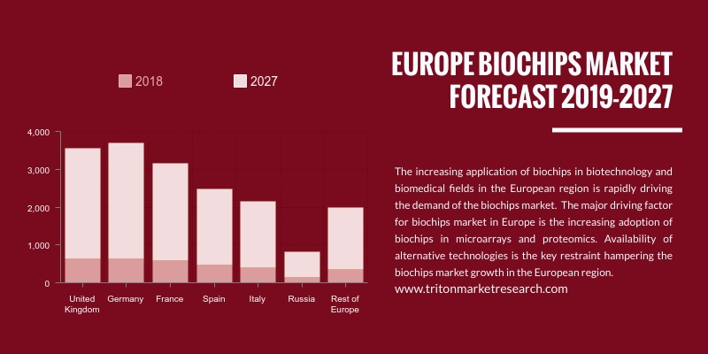 Europe biochips market is expected to display an upward trend and is estimated to grow at a CAGR of 18.91%