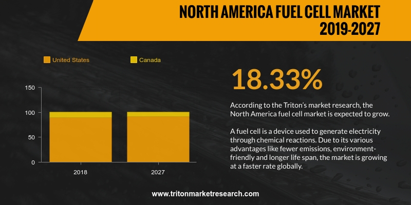 North America fuel cell market is expected to grow with CACR of 18.33% over the forecast period of 2019-2027.