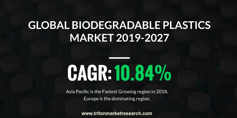 global biodegradable plastic market is expected to display an upward trend in terms of revenue and is exhibiting a growth rate of 10.84%
