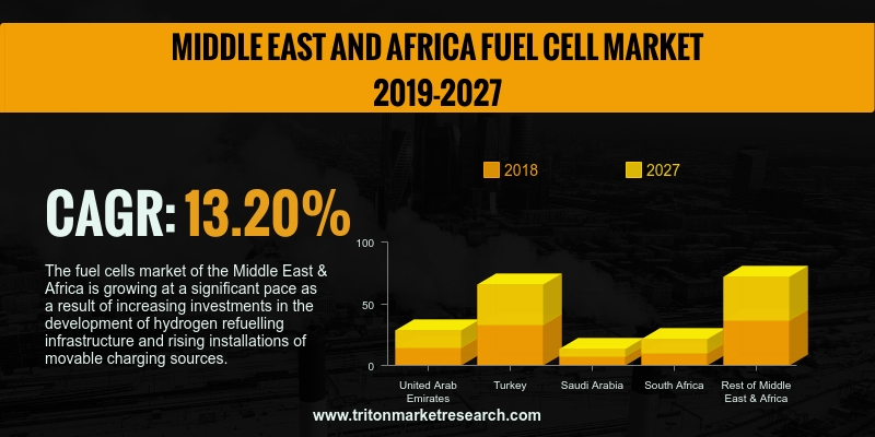 Middle East & Africa fuel cell market is anticipated to flourish with CAGR of 13.20% for the forecast period of 2019-2027.