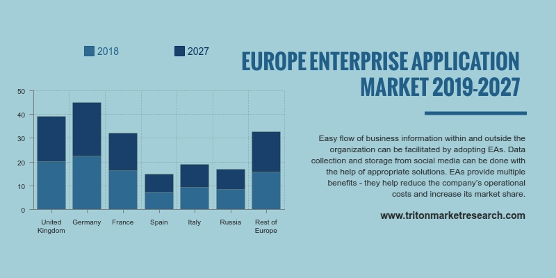 Europe enterprise applications market to show an upward trend in terms of revenue and grow rapidly with a CAGR 5.50%