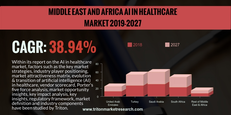 Middle East and Africa AI in healthcare market is expected to display an upward trend and is estimated to grow at a CAGR of 38.94%