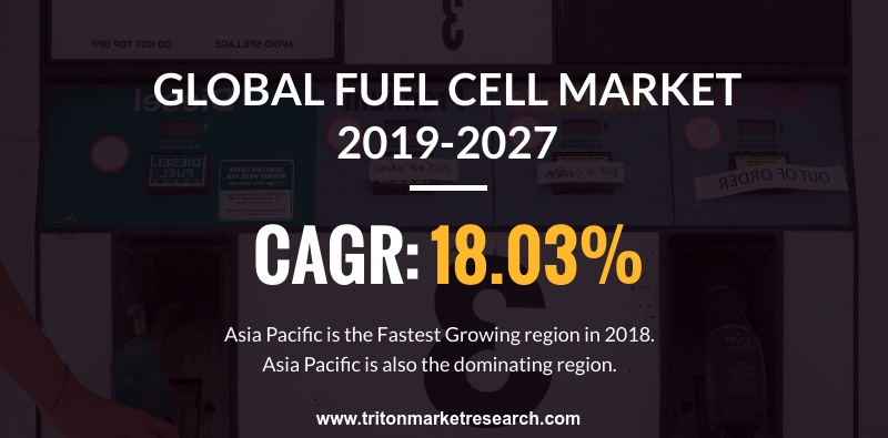 global market for fuel cell would witness a CAGR of 18.03%