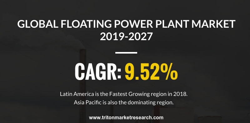 global floating power plant market is expected to display an upward trend and is estimated to grow at a CAGR of 9.52%